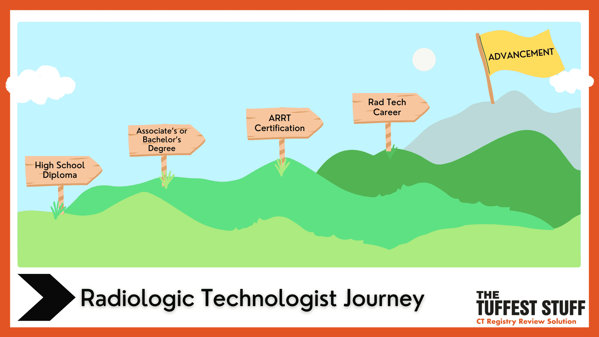 Infographic Roadmap for Becoming a Radiologic Technologist