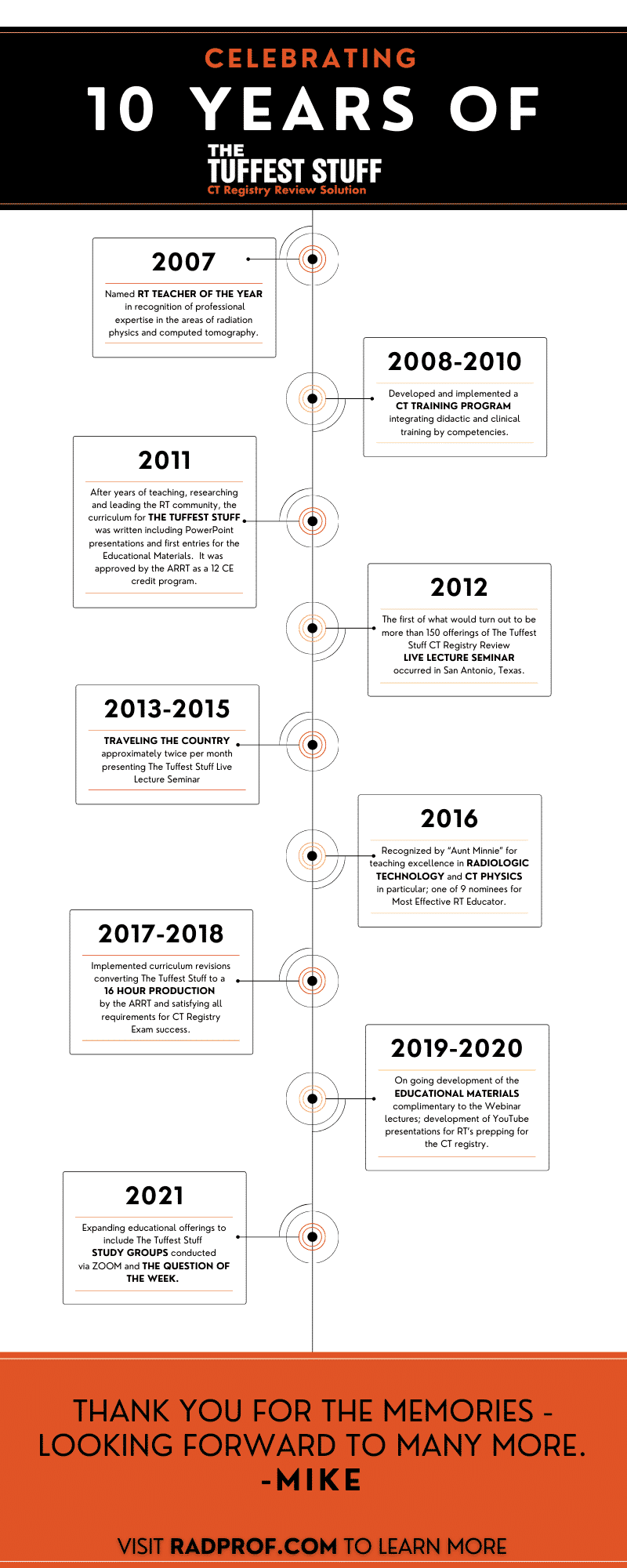 Timeline Infographic of the history of The Tuffest Stuff